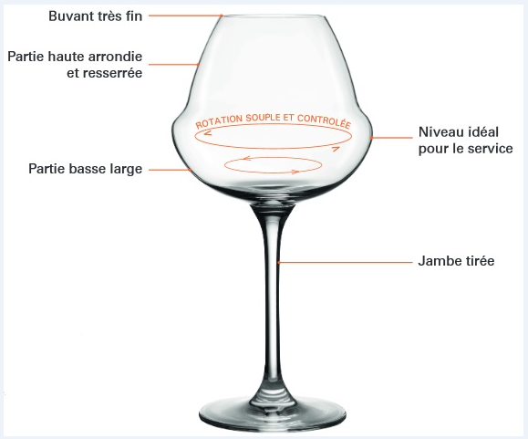 Collection Verres Oenomust
